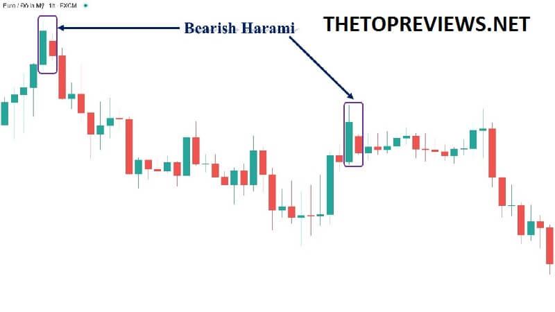 ví dụ bearish harami